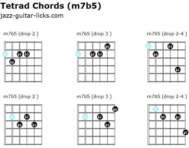 Minor 7b5 tetrad chords
