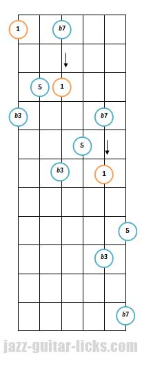 Minor 7th guitar arpeggio pattern 3