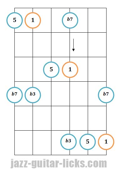 Minor 7th guitar arpeggio pattern 4