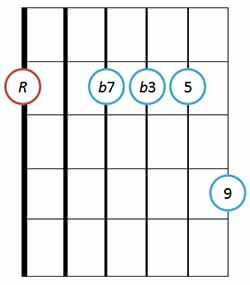 Minor 9 chord basic position 1