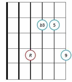 Minor 9 chord basic position 3