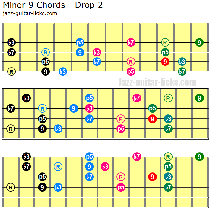 Minor 9 drop 2 chords