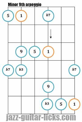 Minor 9th arpeggio diagram diagonal playing