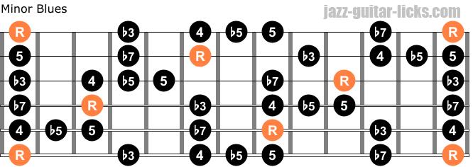 Minor blues guitar scale