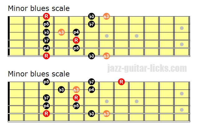 The Minor Blues Scale with a Major Third | Guitar lesson