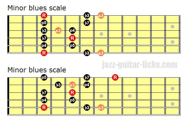 Minor blues scale guitar diagrams