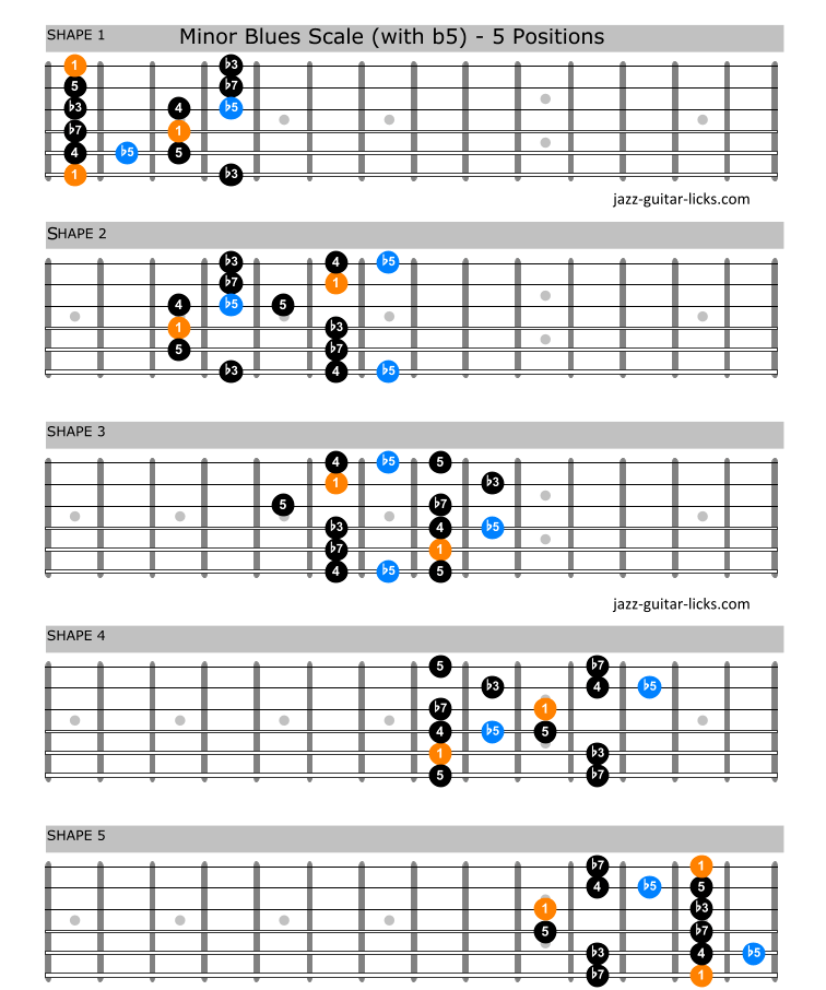 Minor blues scale guitar shapes 1