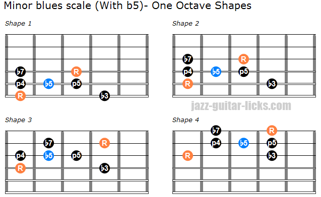 The Minor Blues Scale - Lesson with Guitar Positions & Lines