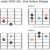 Minor blues scale one octave guitar shapes