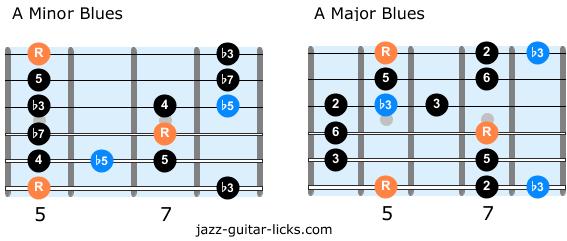Minor blues scale vs major blues scale