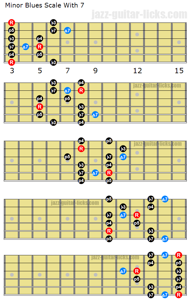 Minor blues scale with seventh guitar shapes