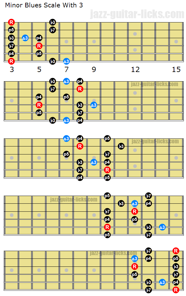 Minor blues scale with third