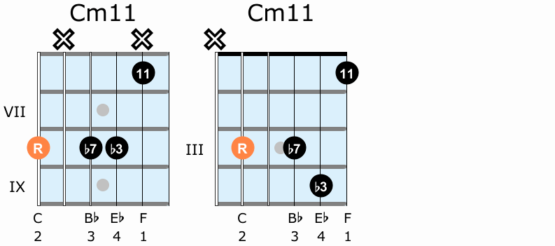 Minor eleventh guitar chord shapes