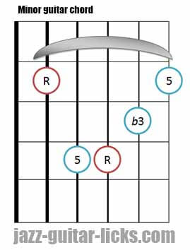 Minor guitar chord diagram 2