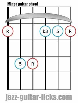 Minor guitar chord diagram