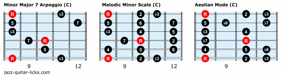 Minor guitar scales