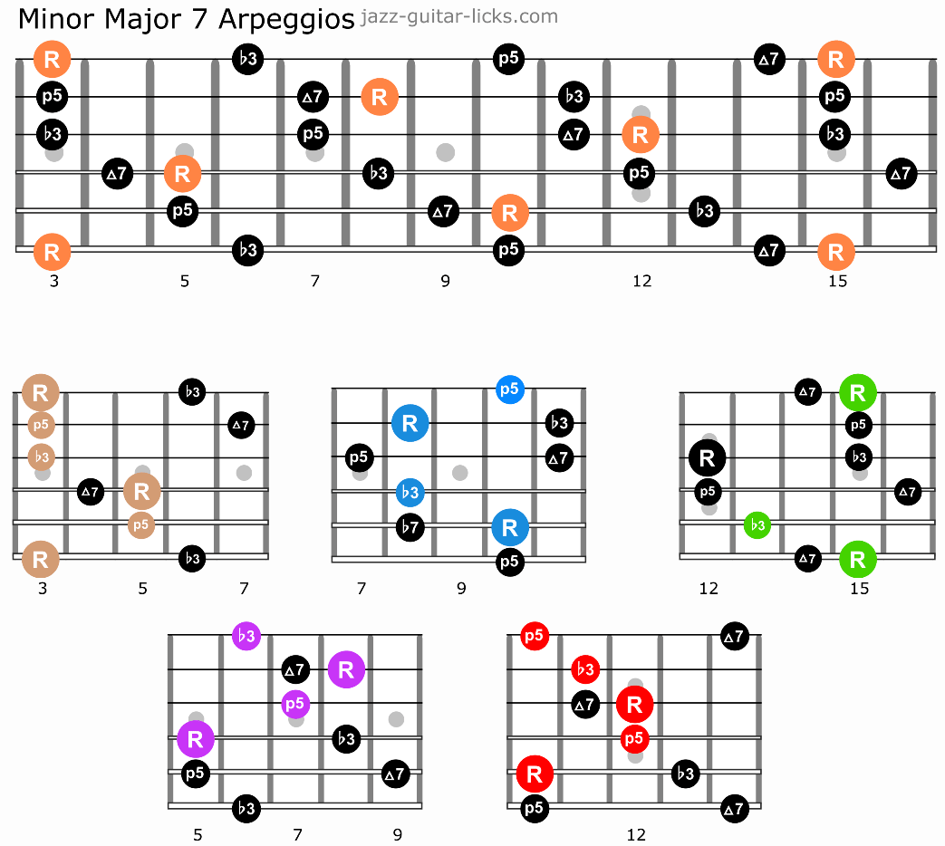 Minor major 7 arpeggios guitar