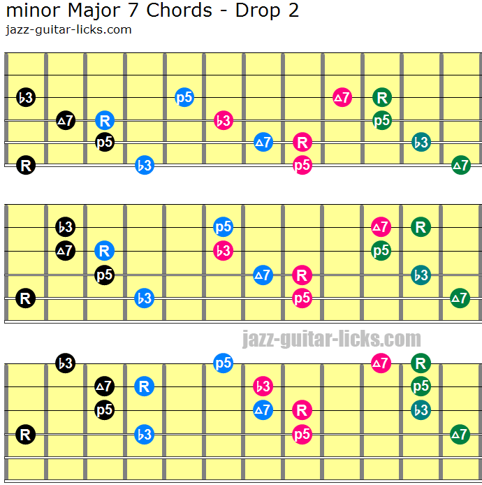 Minor major 7 drop 2 chords