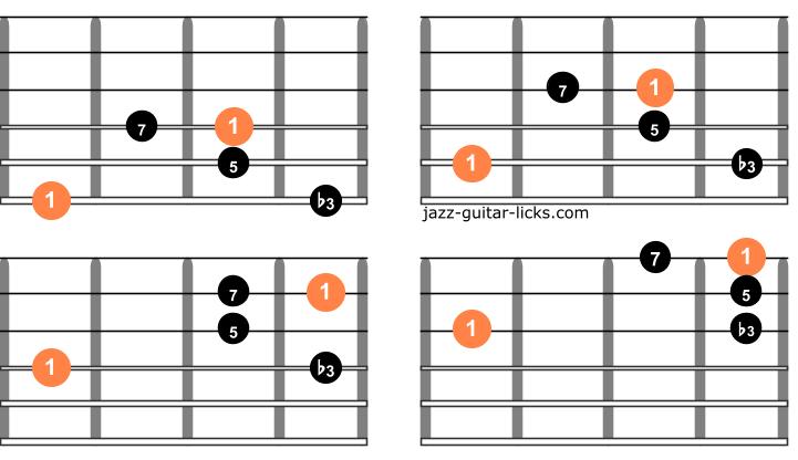 Minor major 7 guitar arpeggios one octave