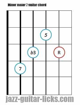 Minor major 7 guitar chord diagrams 10