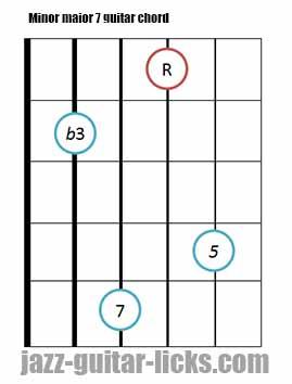 Minor major 7 guitar chord diagrams 11