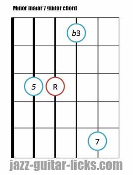 Minor major 7 guitar chord diagrams 12