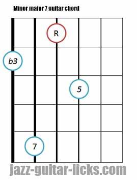 Minor major 7 guitar chord diagrams 3