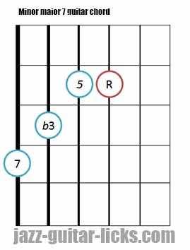 Minor major 7 guitar chord diagrams 4