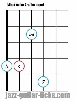 Minor major 7 guitar chord diagrams 5