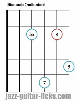 Minor major 7 guitar chord diagrams 6