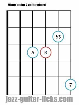 Minor major 7 guitar chord diagrams 7