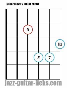 Minor major 7 guitar chord diagrams 9