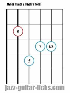 Minor major 7 guitar chord diagrams