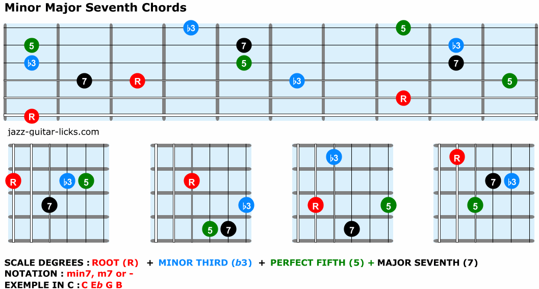 Minor major seventh chords