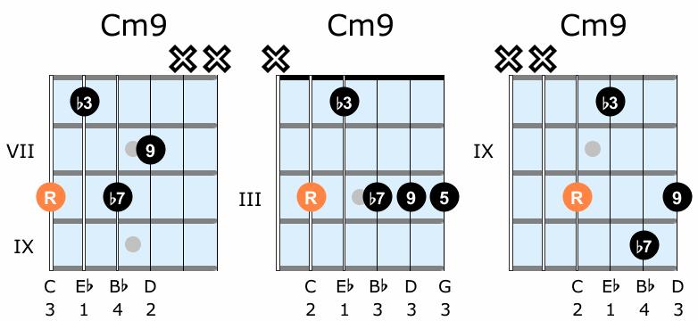 Minor ninth guitar chord diagrams