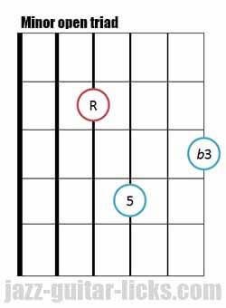 Minor open guitar triad chord 2 1
