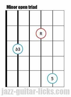 Minor open guitar triad chord 4 1