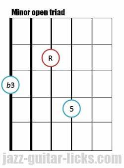 Minor open guitar triad chord 6 1