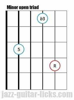 Minor open guitar triad chord 7 1