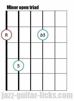 Minor open guitar triad chord 8 1