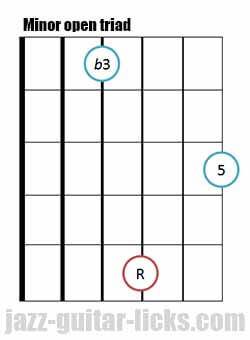 Minor open guitar triad chord 9