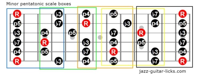 Minor pentatonic scale guitar boxes