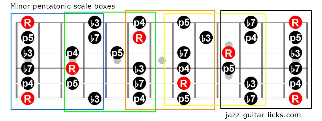Minor pentatonic boxes