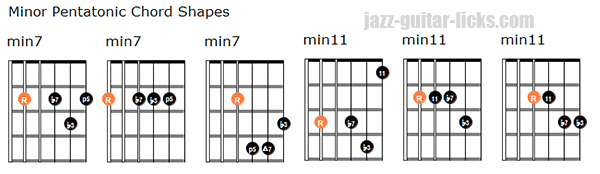 Minor pentatonic chord shapes