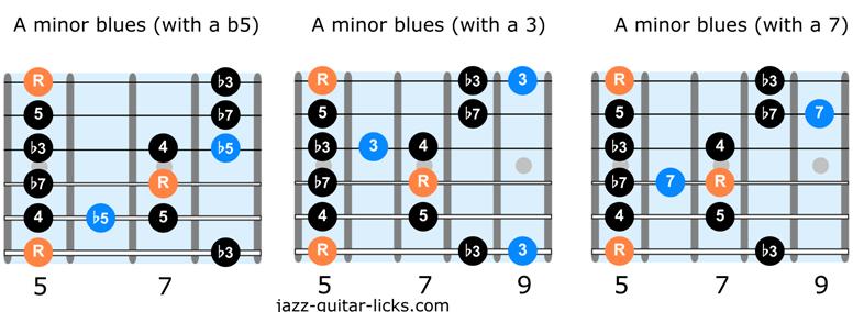 Minor pentatonic scale and minor blues scale