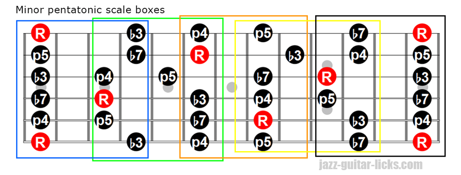 Minor pentatonic scale boxes