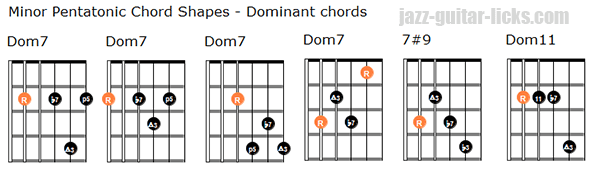 Minor pentatonic scale dominant chords