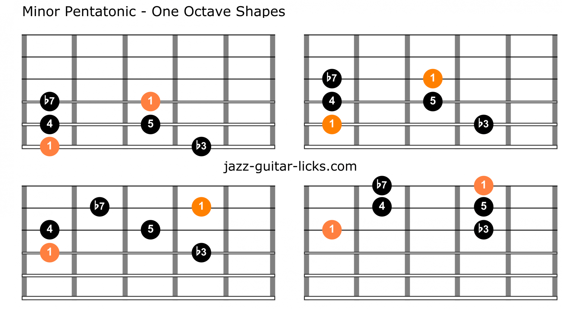 Minor pentatonic scale guitar charts