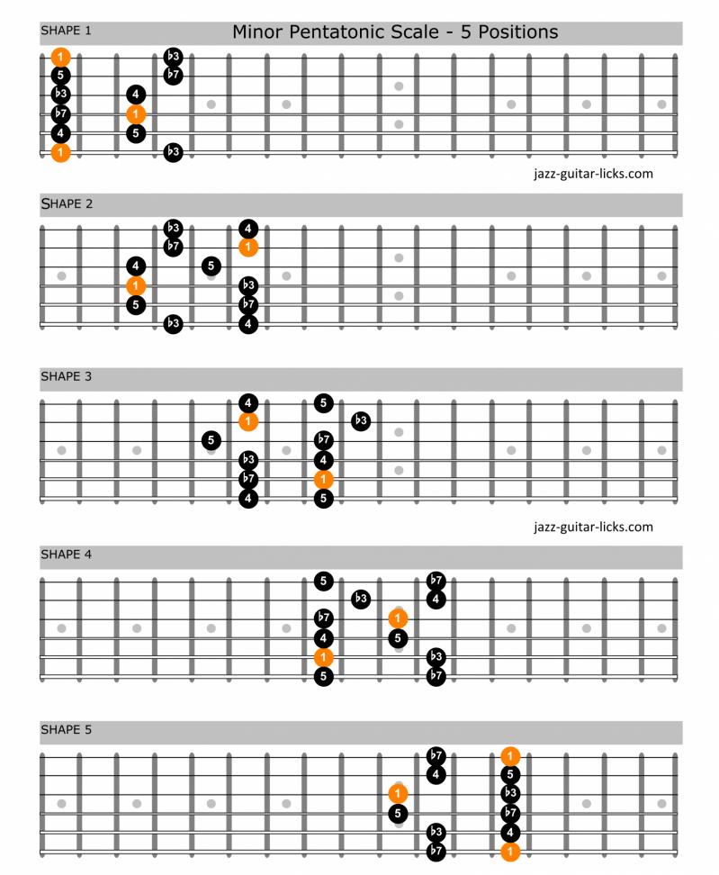Minor pentatonic scale guitar shapes