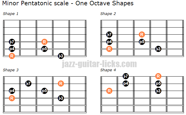 graphic about Guitar Pentatonic Scale Chart Printable titled The Small Pentatonic Scale Guitar Lesson, Diagrams Licks